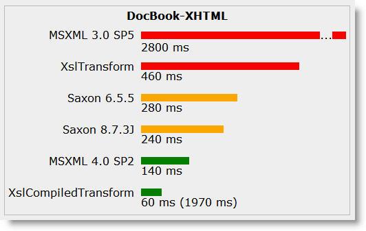 XslCompiledTransform